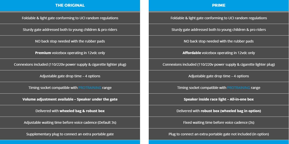 prostart-gate-comparison